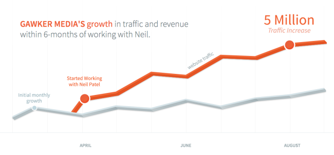 Gawker Medias working with Neil Patel Increase IN 5 million Traffic